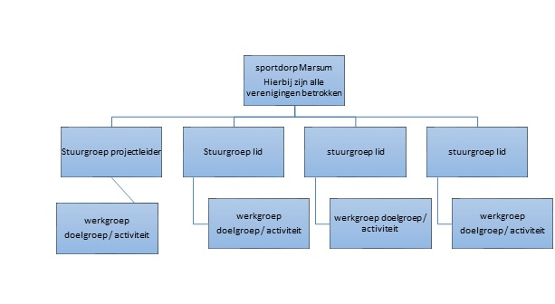 organogram sportdorp